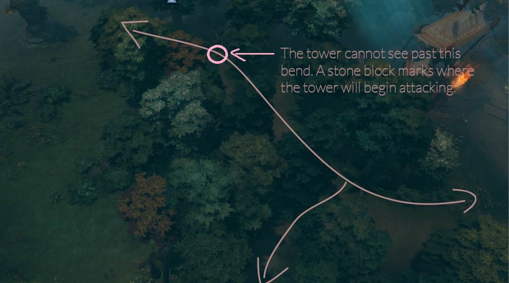 Dota 2 illustrated warding quick guide