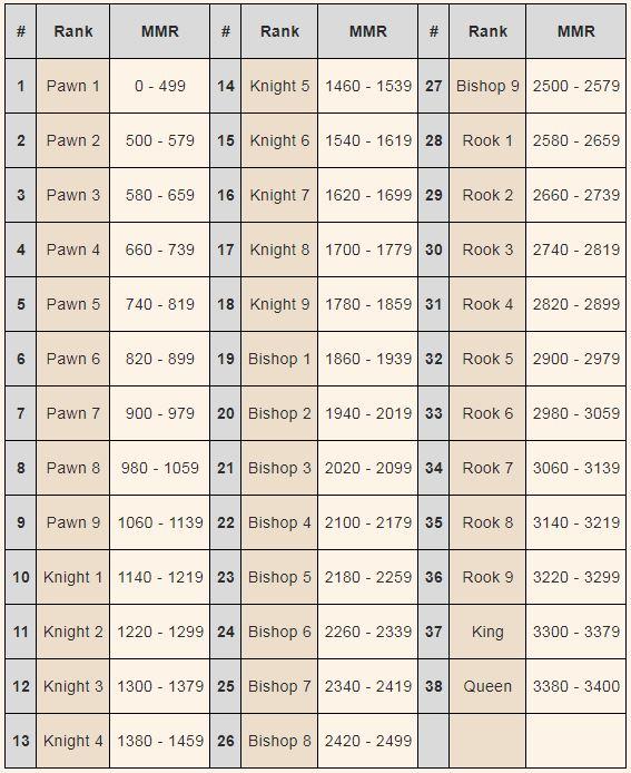 Ranks in Dota Auto Chess written by Harry NightMare | Click